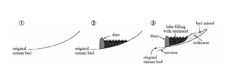 Diagram showing elevations measured along a river.