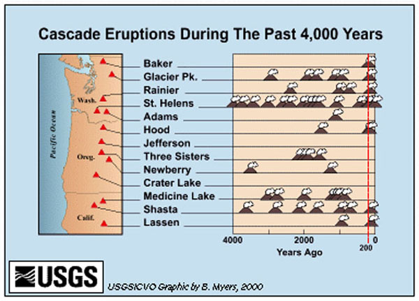 History of eruptions of the main Cascades volcanoes