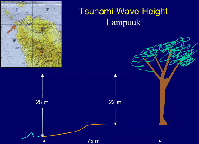 Map with arrow pointing to  Lampuuk.  At this location,  the peak water depth was 28 m (nearly 100 ft) above normal water level.