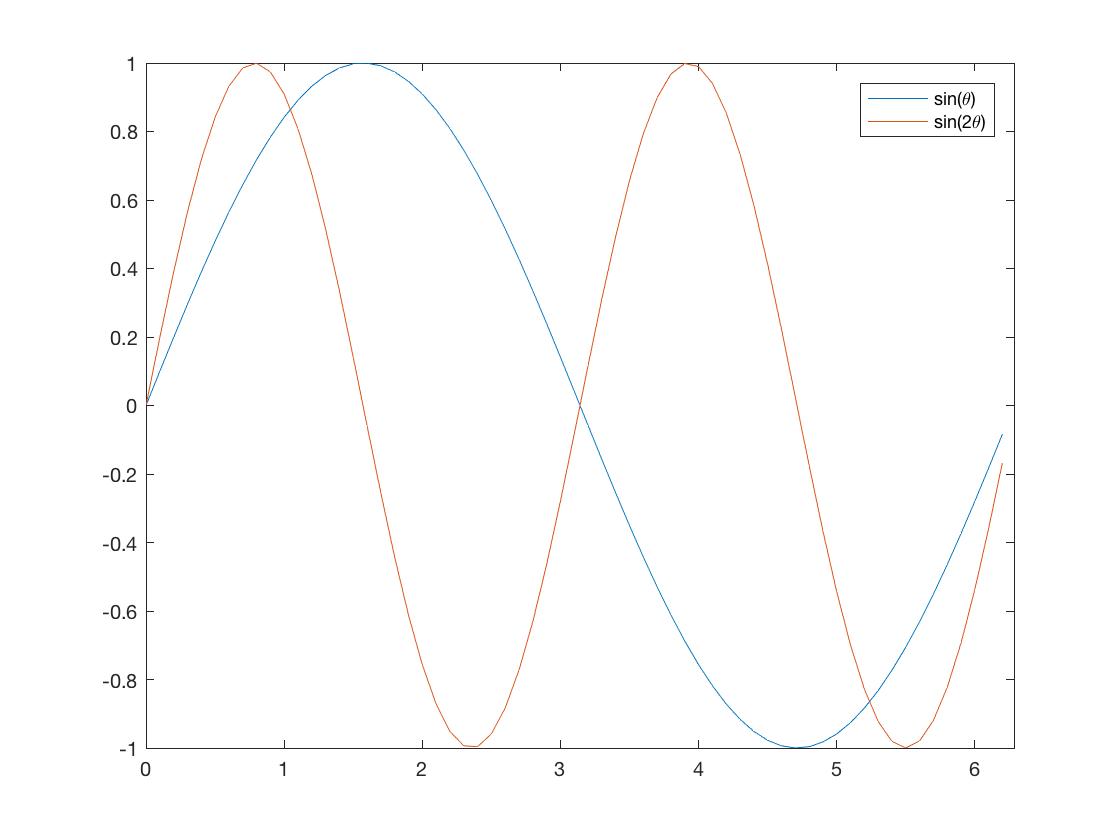 Lesson 3: Script that makes a plot | GEOSC 444: Matlab Application