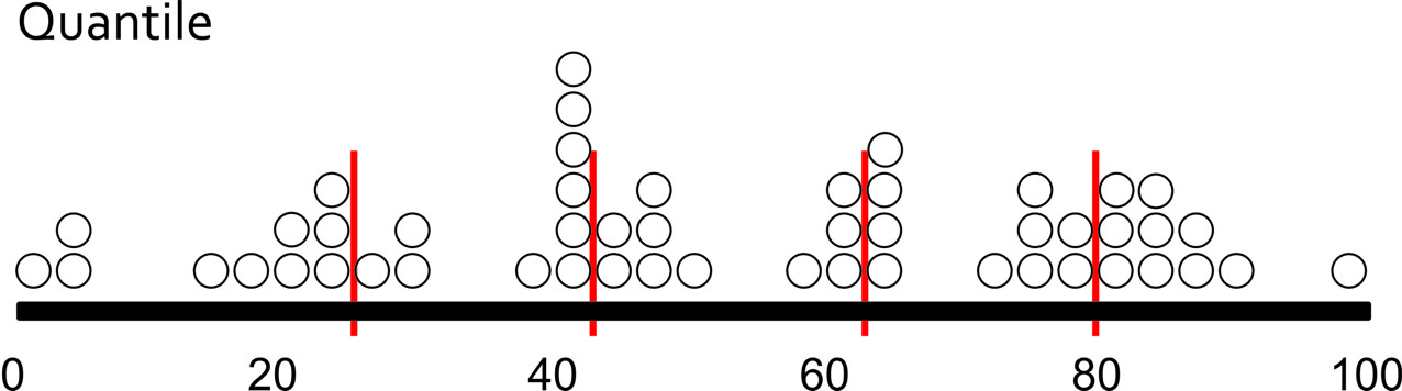 quantile histogram. splits up the data into 5 equally sized groups of 10