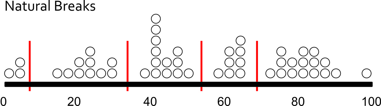 histogram with natural breaks. Uses math as described above to break up the 50 units into 5 categories