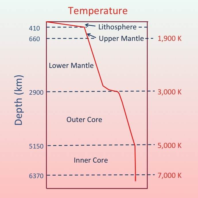 the solid plastic layer of the mantle is called the