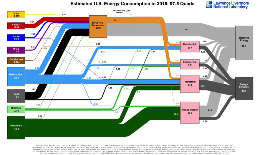 Visualizing Energy Use in the United States | Marcellus