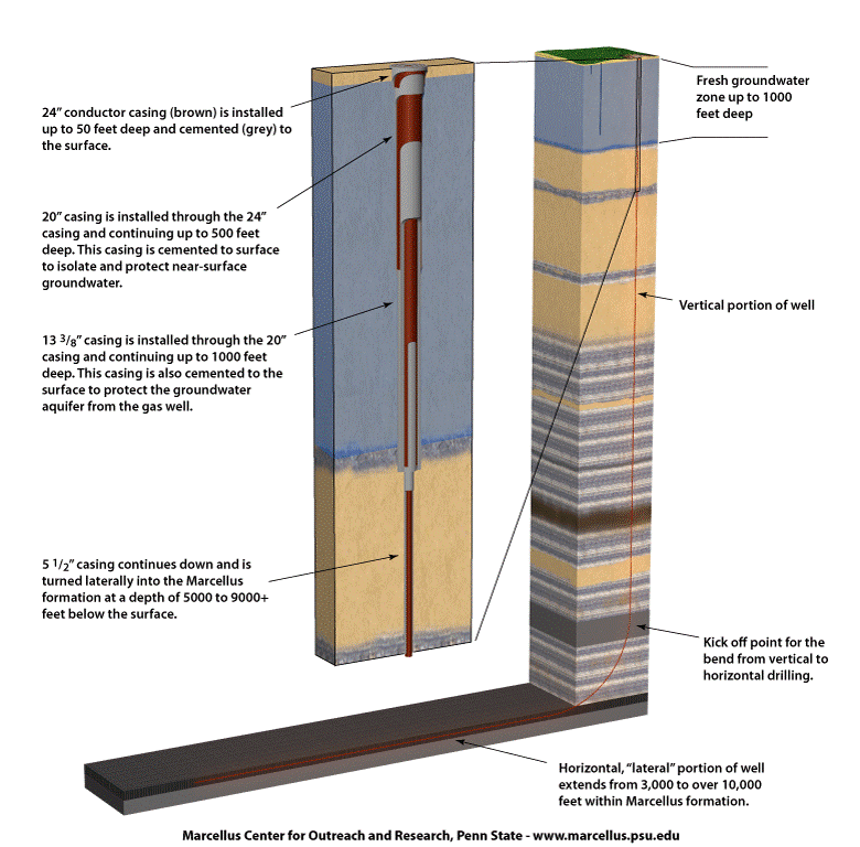 Drilling and Production Phase | Marcellus Community Science