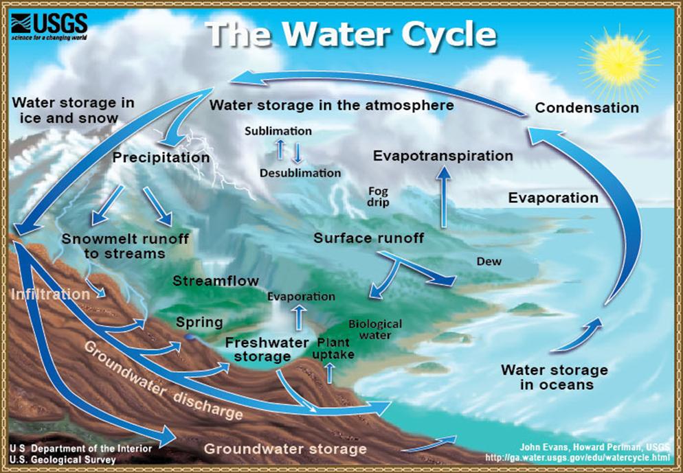 water depletion essays