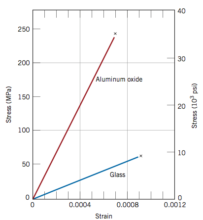 Stress and Strain Diagram. Aluminum oxide line is steeper and taller than glass line but glass reaches further right