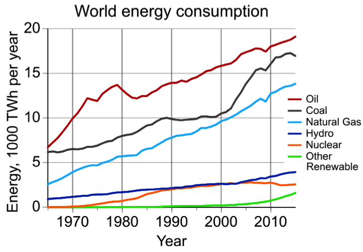 Energy consumption of the following resources from 1970-2010: oil, coal, natural gas, hydro, nuclear, other, renewable.The consumption increased with time.