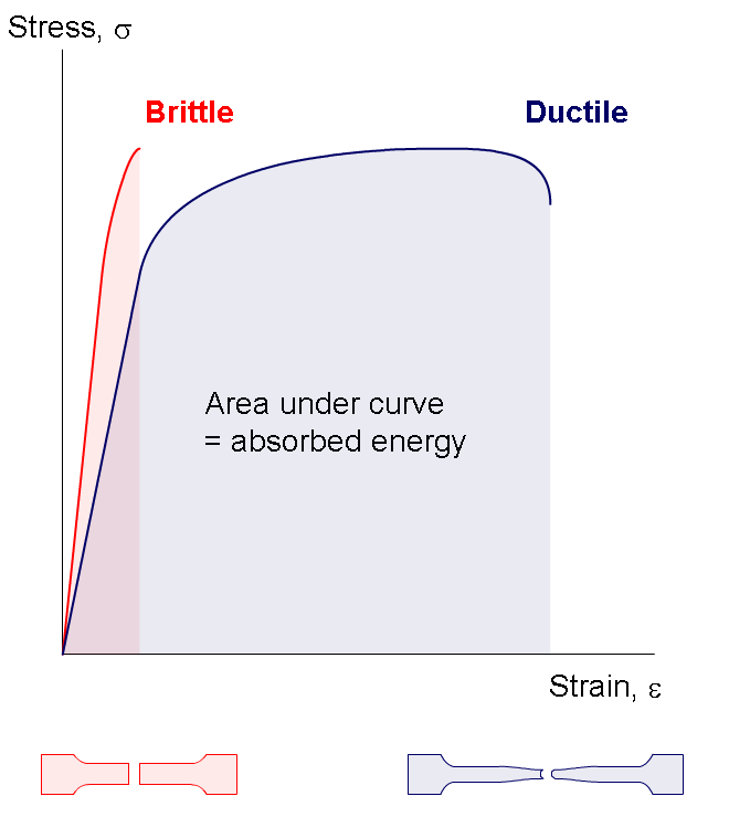 brittle materials have short and tall curves. Ductile materials rise quickly but level out for a long time