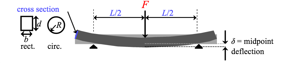 Three-point bending apparatus. Push up at both ends and down in the middle on the test material