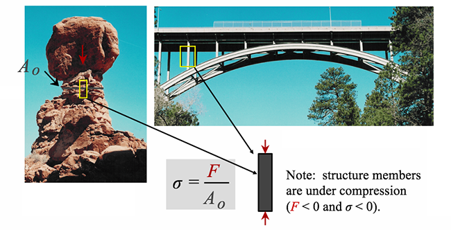 The image on the left is showing compressional stress on a rock and the image on the right is showing compressive stress on the metal struts of a bridge.