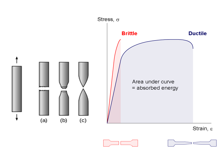 Brittle material in image on right, (text) and a stress-strain curve for brittle (very short) and ductile material (long and wide) on right.