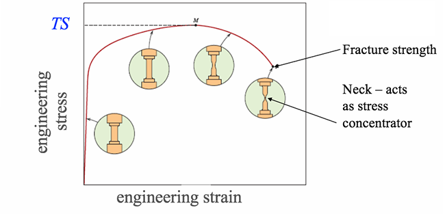 Tensile strength equals maximum stress on engineering stress-strain curve. See text above for more details.
