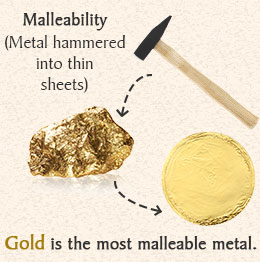 Malleability: Metal hammered into thin sheets, shows hammer hitting gold to make thin circle