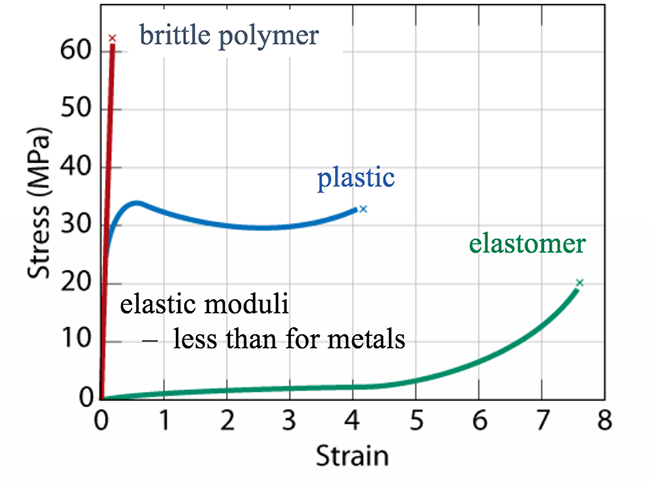 Polymer stress strain. See text above for description.