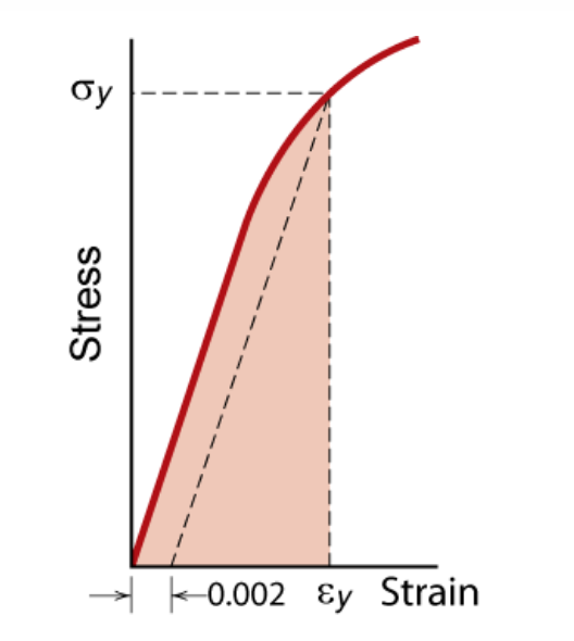 Stress-strain curve. See text above for description. Stain on the x-axis, Stress on the y-axis. Resiliency between the curve sigma and epsilon