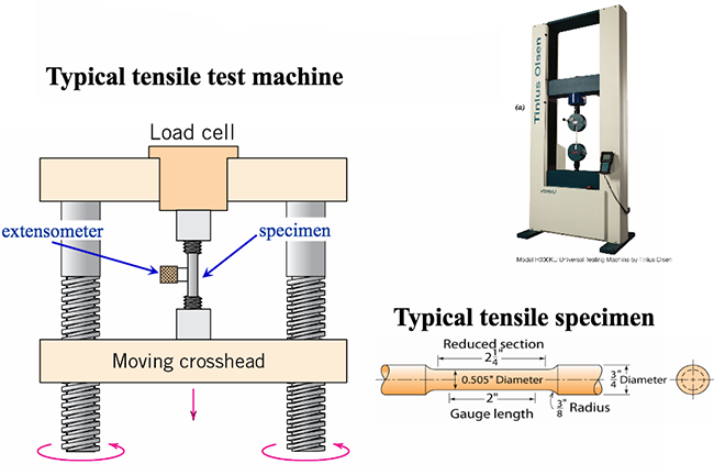Stress-straing testing machines and specimens.