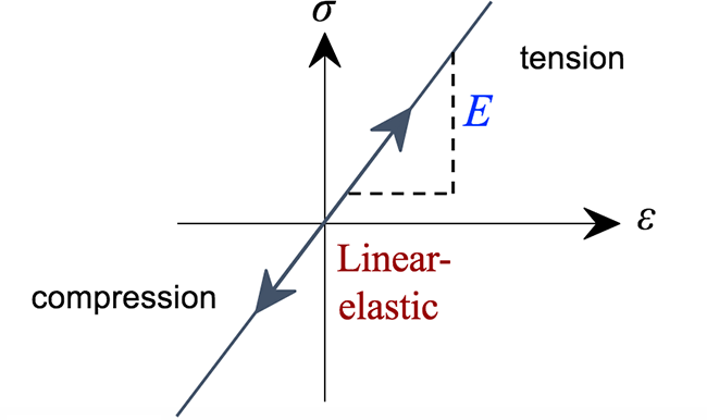 Stress-strain diagram. Epsilon on the x axis and sigma on the y axis. Line through the origin labeled linear-elastic