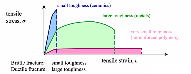 Figure showing small, large, and very small toughness. See text above.
