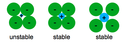 Formation of unstable and stable structures of ions.