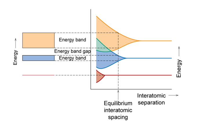 Separation of energy states, depicts energy bands and gaps