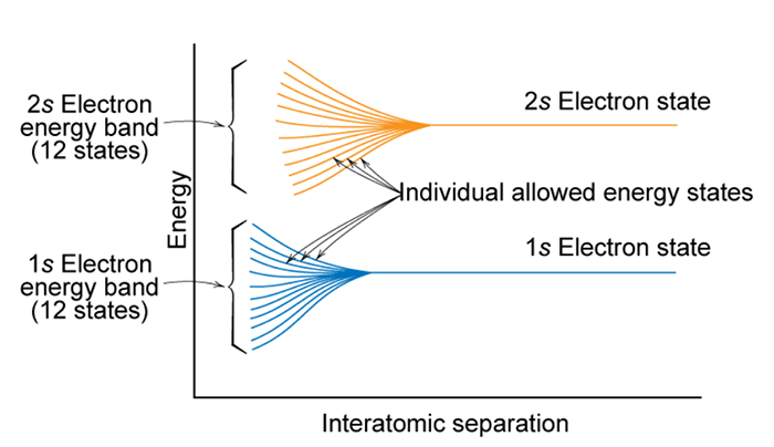 1s Electron energy band and 2s Electron energy band (12 states), start to spread in energy as they are brough closer together.