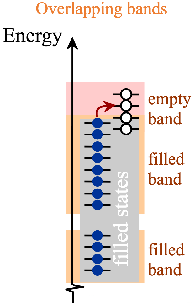 overlapping bands as described in the text