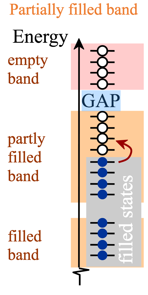 partially filled band as described in the text