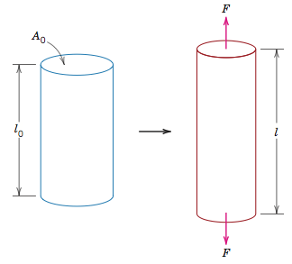 tensile stress-stretching the cylinder