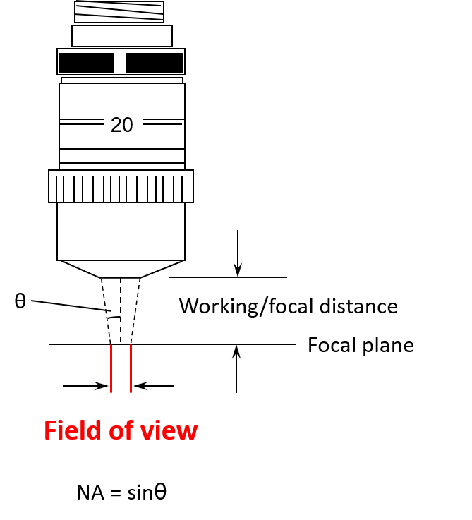 Field of View and Numerical Aperture | Optical Profilometer Training