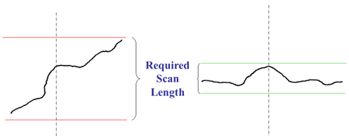 Nulling pitch and roll; minimize the scan length