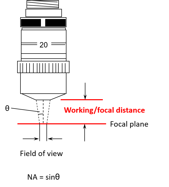 diagram of field of view and working / focal distance.