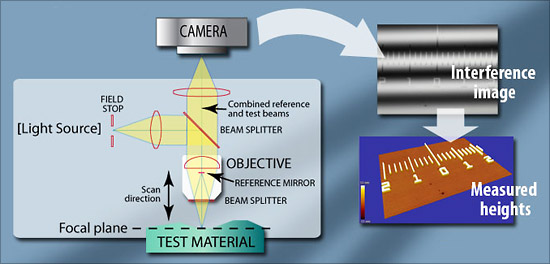 Diagram of a Optical Profiler