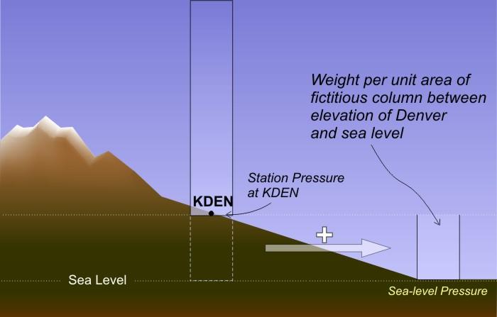 Decoding Pressure Meteo 3 Introductory Meteorology