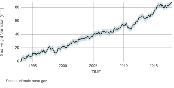Satellite data since 1993 show an increase in global sea level of about 3.5 inches (nearly 90 millimeters).