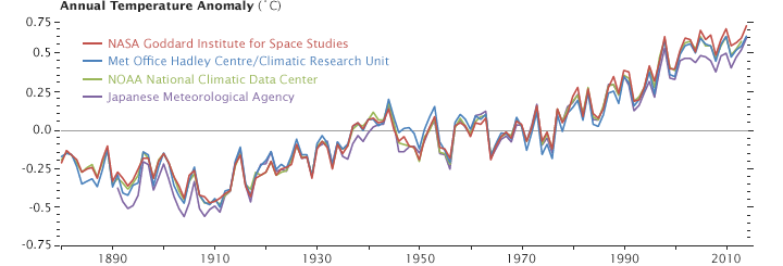 Global temperatures from 1880 - 2014. See image caption for more.