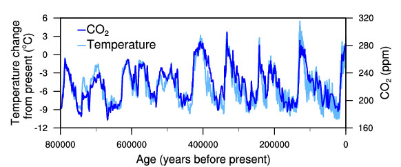 Historical reconstructions of temperature and atmospheric carbon dioxide concentration, derived from ice cores in Antarctica.
