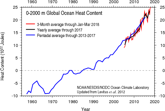 Graph of global ocean heat content from the surface to a depth of 2000 meters.
