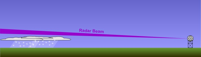 A graphic to show the radar reflectivity of nimbostratus clouds. A radar beam shines across the image and extends above some clouds that are dropping snow.