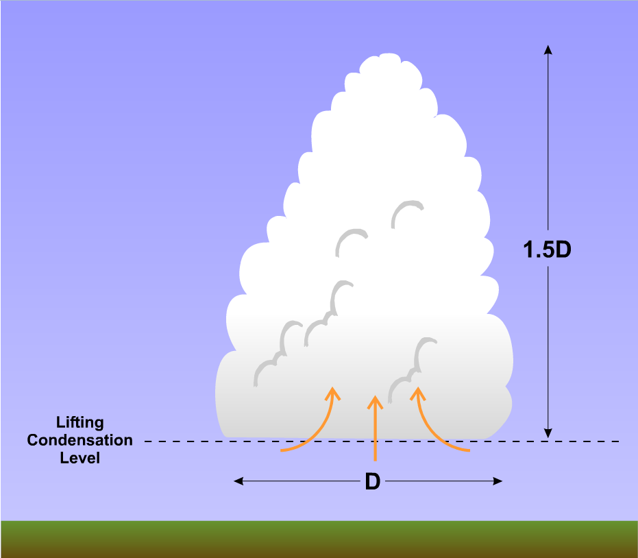 Single Cell Thunderstorms Meteo 003 Introductory Meteorology