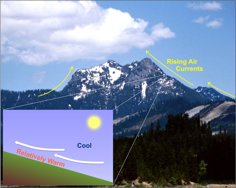 A schematic showing air rising up the slopes of a mountain as it acts as a high-level heat source.