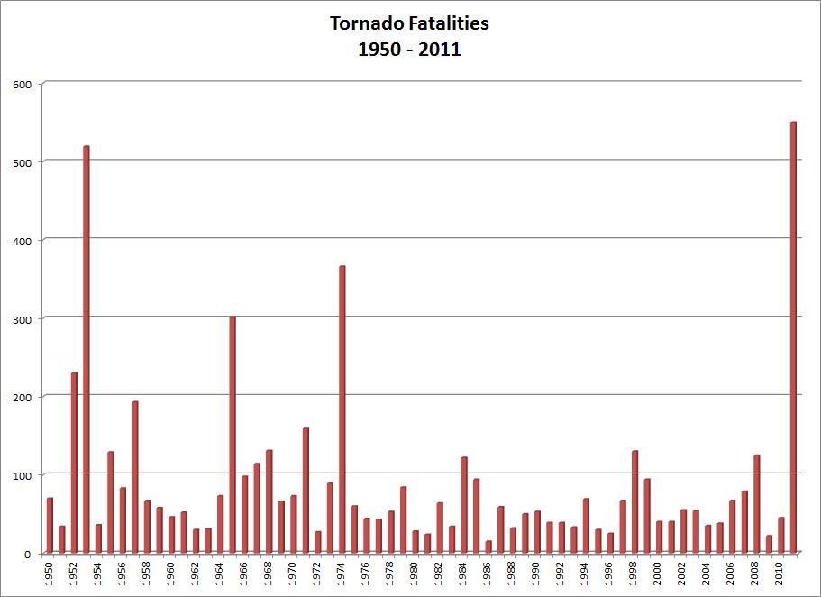 tornado deaths per year - 911×662