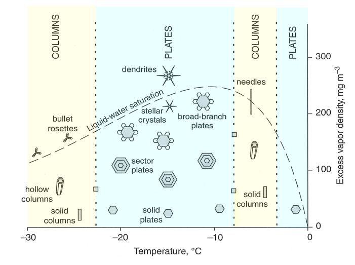 Ice crystal shape for different temperatures and different excess water density levels as described in the text above