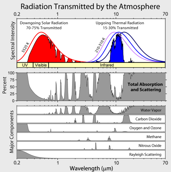 Solar and terrestrial irradiance and absorption by molecules in the ultraviolet, visible, and infrared as described in the text above and below