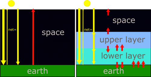 Schematic of a simple radiation energy model as described in the caption