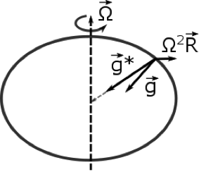 circle illustrating gravity as described in the text