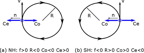 two circles depicting Inertial balance in (a) the Northern Hemisphere and (b) the Southern Hemisphere as described in the text