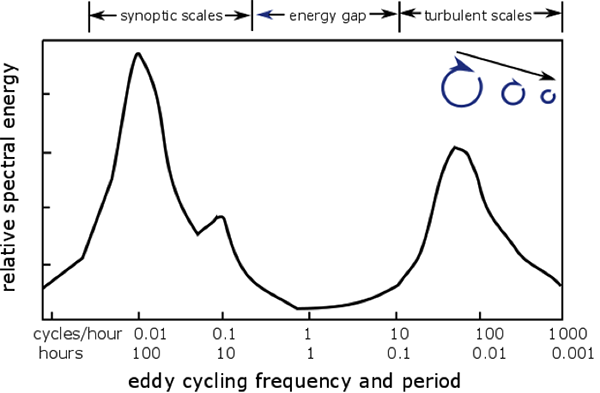 Relative spectral energy (i.e., energy per unit frequency) as a function of eddy cycling frequency or time period as described in the caption.