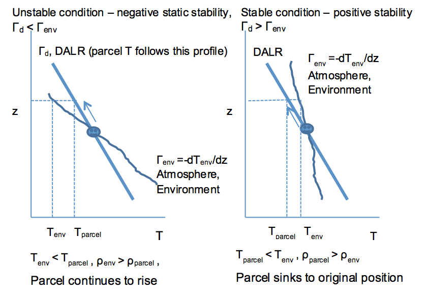 Determining instability (left) and stability (right) of an air parcel by moving it on the DALR slope and considering temperature. See text above