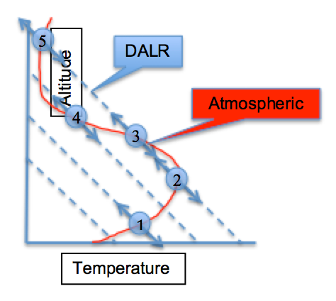 Determining instability (left) and stability (right) of an air parcel by moving it on the DALR slope and seeing if the parcel's temperature is greater or less than the environmental temperature  as described in the text above